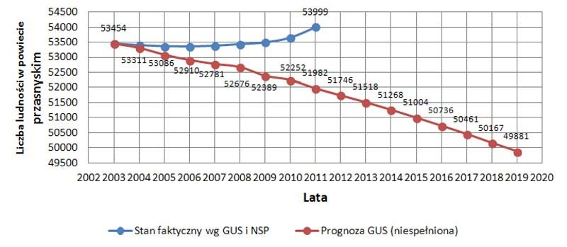 Ludność powiatu przasnyskiego wg. stanu faktycznego (GUS, NSP) rośnie, a nie maleje, jak prognozował GUS