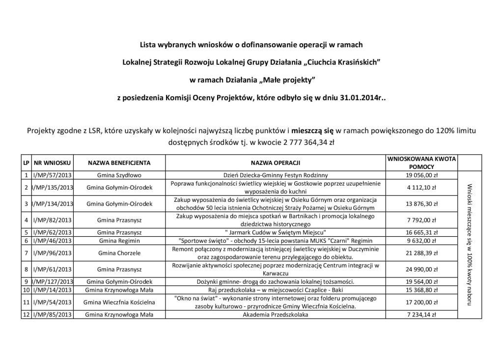 Lista wniosków wybranych.pdf-page-001