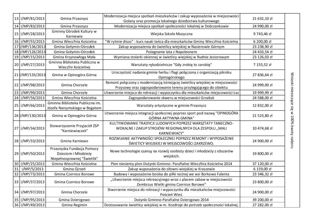 Lista wniosków wybranych.pdf-page-002