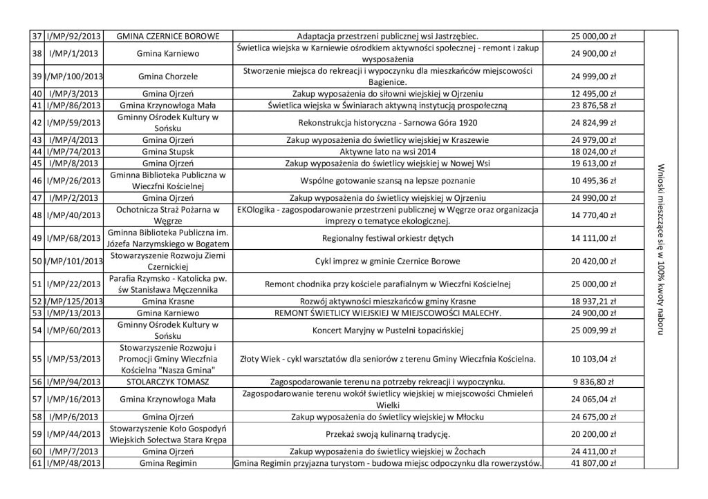 Lista wniosków wybranych.pdf-page-003