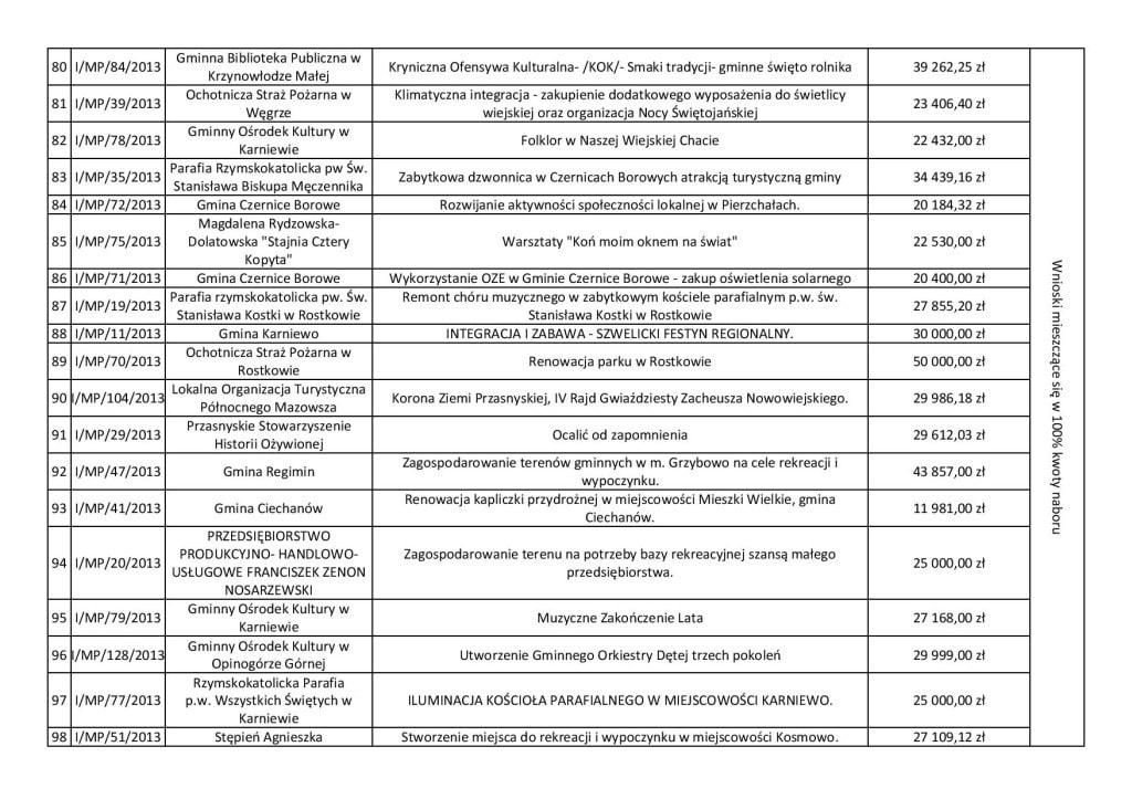 Lista wniosków wybranych.pdf-page-005