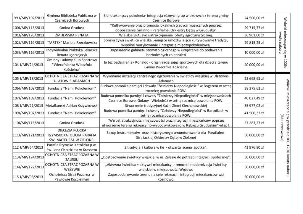 Lista wniosków wybranych.pdf-page-006