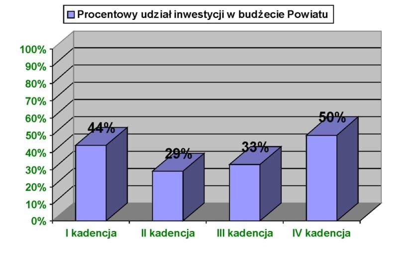 Fot. 1. Procentowy udział inwestycji w budżecie Powiatu Przasnyskim-p18jdaksui1ohkgpt168k1j341paj